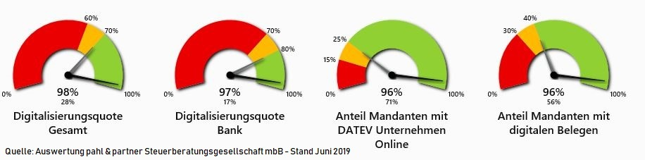 DATEV Digitalisierungs-Cockpit von pahl & partner